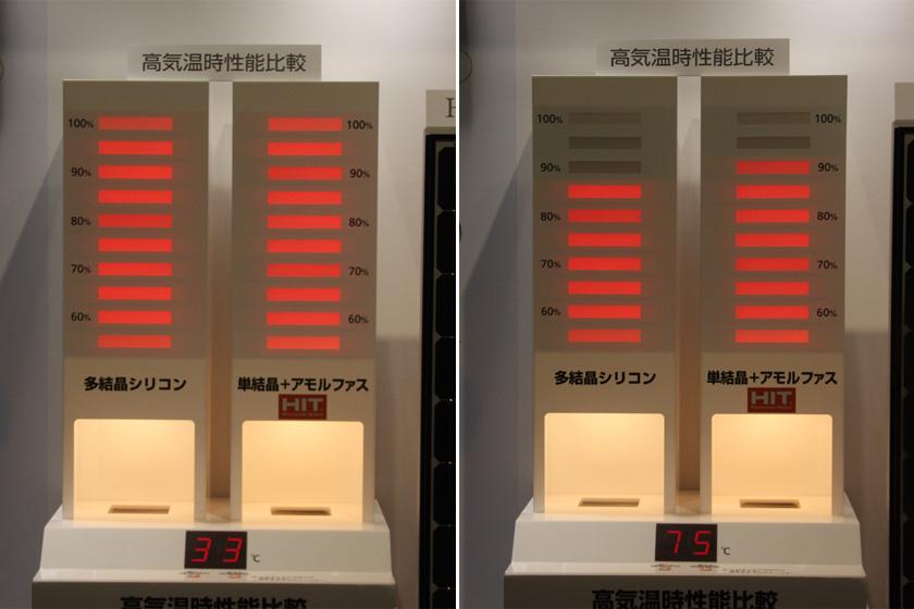 """<font color=""""navy"""" size=""""2"""">高温時の性能比較。33℃の時はあまり変わらないが、75℃と高温になると、右側のHIT太陽電池の性能が、多結晶型よりも高くなっている</font>"""