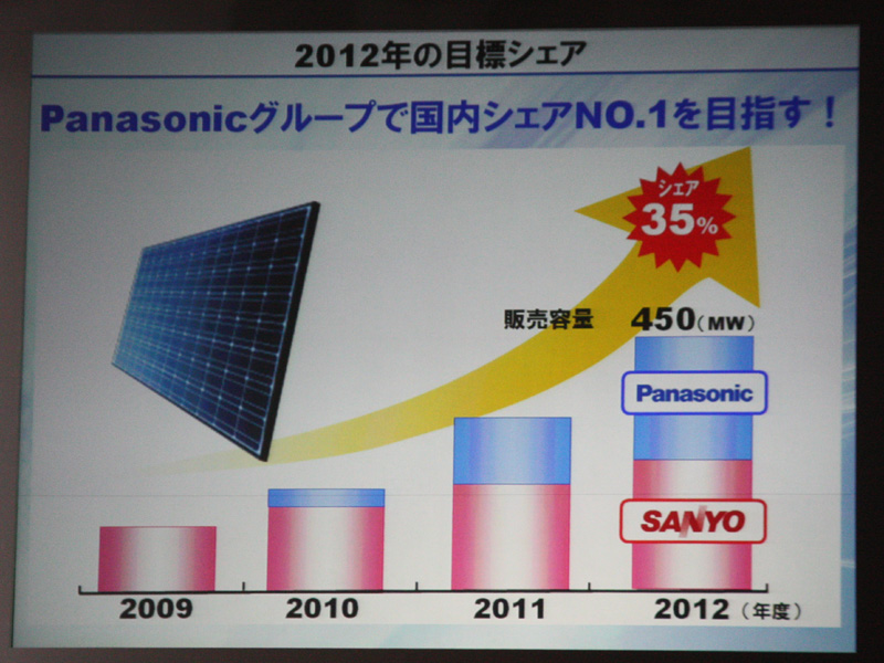 """<font color=""""navy"""" size=""""2"""">2012年度には国内シェア35%でNo.1を目指す</font>"""