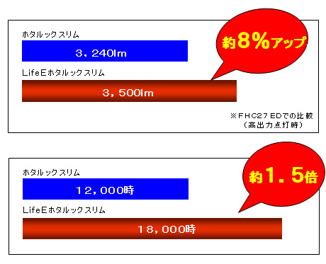 "<font color=""navy"" size=""2"">従来モデルと比べて、明るさは8%、寿命は約1.5倍に伸びた</font>"