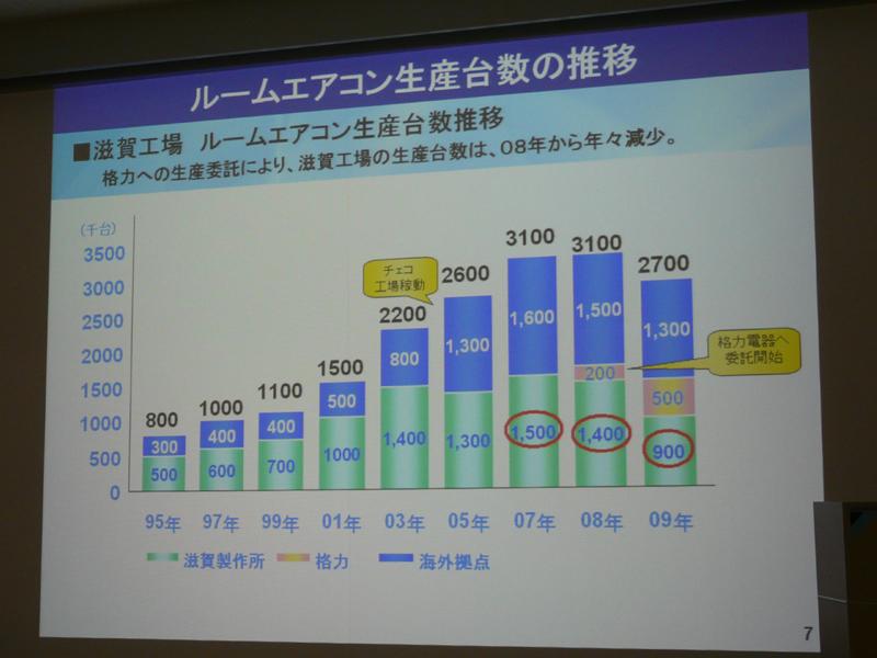 滋賀製作所での生産台数はここ数年減少傾向にあり、2009年度実績で90万台