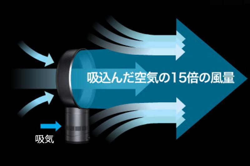 エアマルチプライアーが動作するイメージ。少量の空気を吸い込んで高圧にして吹き出すことで、多量の空気を前方に放出できる
