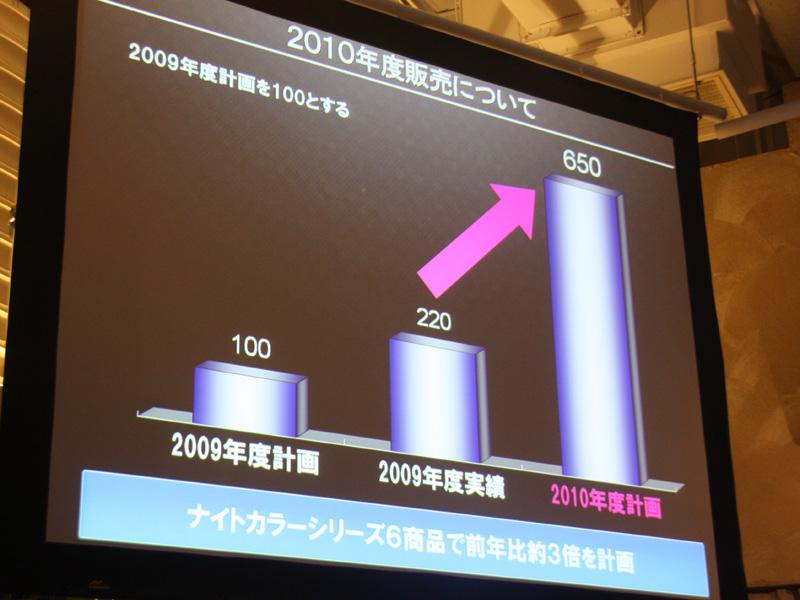 2009年度シリーズは、当初の計画の約2倍販売したという。2010年はその3倍を目指すという