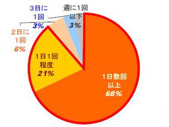 電子レンジを1日に複数回使っていると答えた人は68%