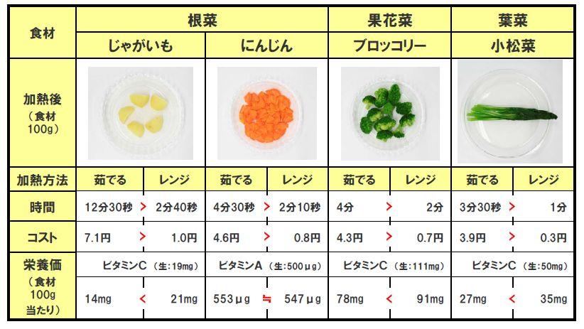 茹でた場合と電子レンジで温めた場合のコスト・時間・栄養価を比較した実験結果