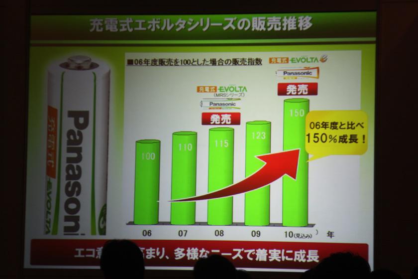 充電式エボルタシリーズの販売推移。2006年度と比べると、2010年度は50%増になるという