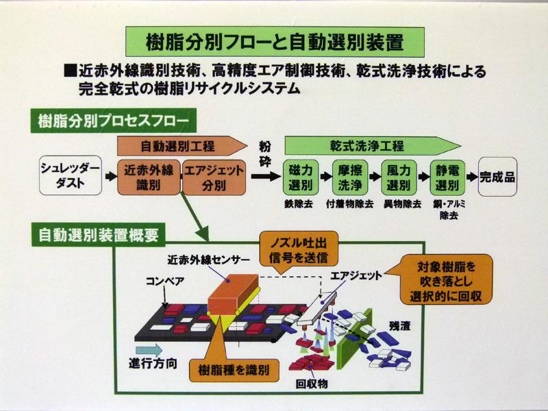 リサイクル技術の仕組み