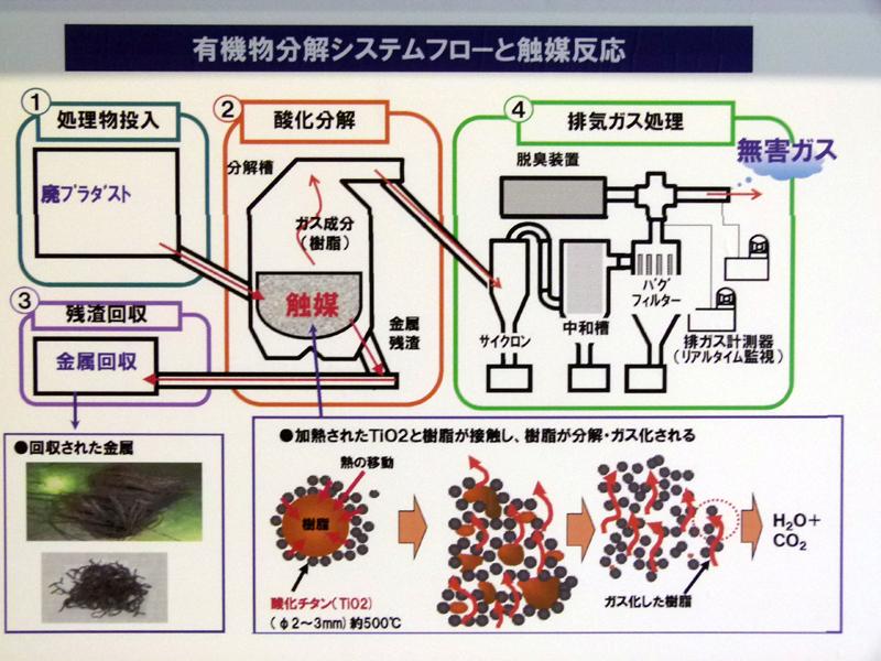 有機物分解処理の処理の仕組み