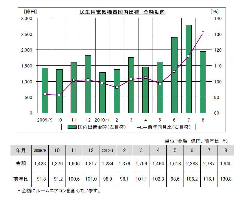2009年8月からの国内家電製品の出荷金額の推移
