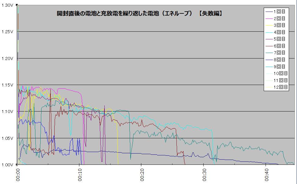 これまでの実験では、電圧の変化はキレイなカーブを描いていたが、なぜかグチャグチャのグラフに。使える時間も極端に短い。失敗なのでExcelのグラフそのままで、生々しくどうぞ(笑)