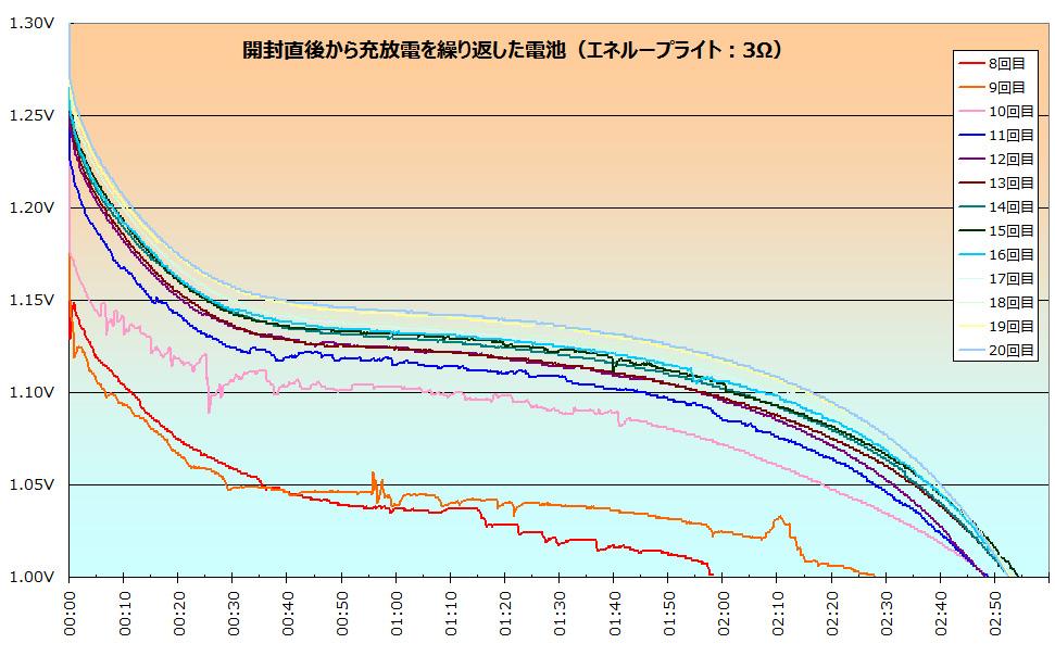 抵抗を5→3Ωに変えて実験すると、変えた直後は2時間だったが3回も充放電すると3時間も使えるように!