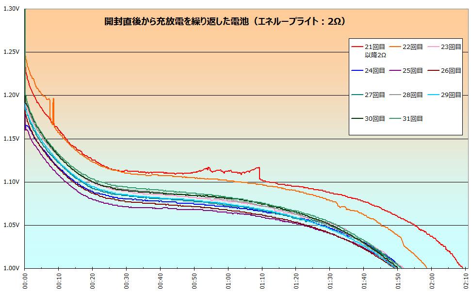 今度は抵抗を3→2Ωにすると、変えた直後は赤とオレンジの線のように2時間オーバーまで持っていたが、充放電を繰り返すうち、1時間50分に集約された