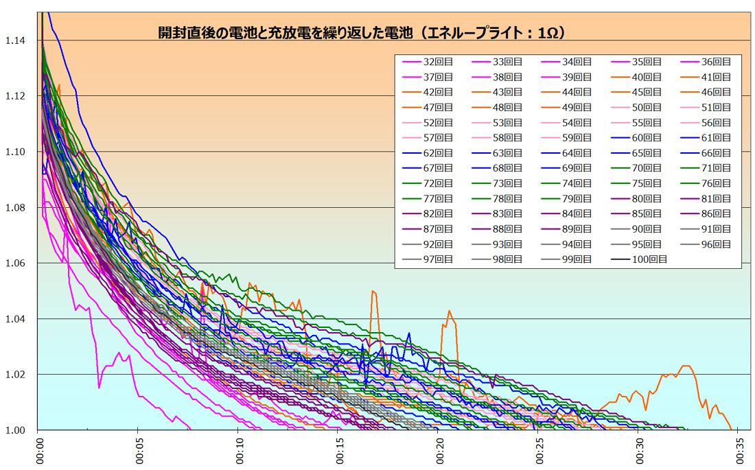 上のグラフを、10回毎に色分けしたのがこちら。再度30回台は赤紫(マゼンダ)、40回台はオレンジ、50回台はピンク、60回台は青、70回台は緑、80回台は紫、90回台はグレー。100回目はどこにあるのかわからなくなってるけど、終止電圧が18分辺りの黒い線がそれだ