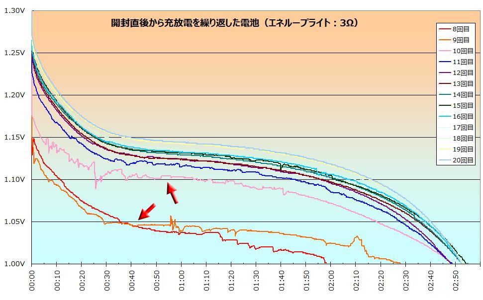 抵抗を5Ω→3Ωに変えた直後(矢印部分)は、極端に使える時間が短くなっている