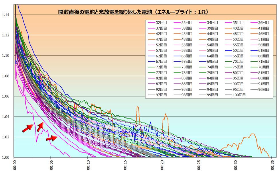 抵抗を2Ω→1Ωに変えた直後も、5Ω→3Ωの時のように、使える時間が短くなっている