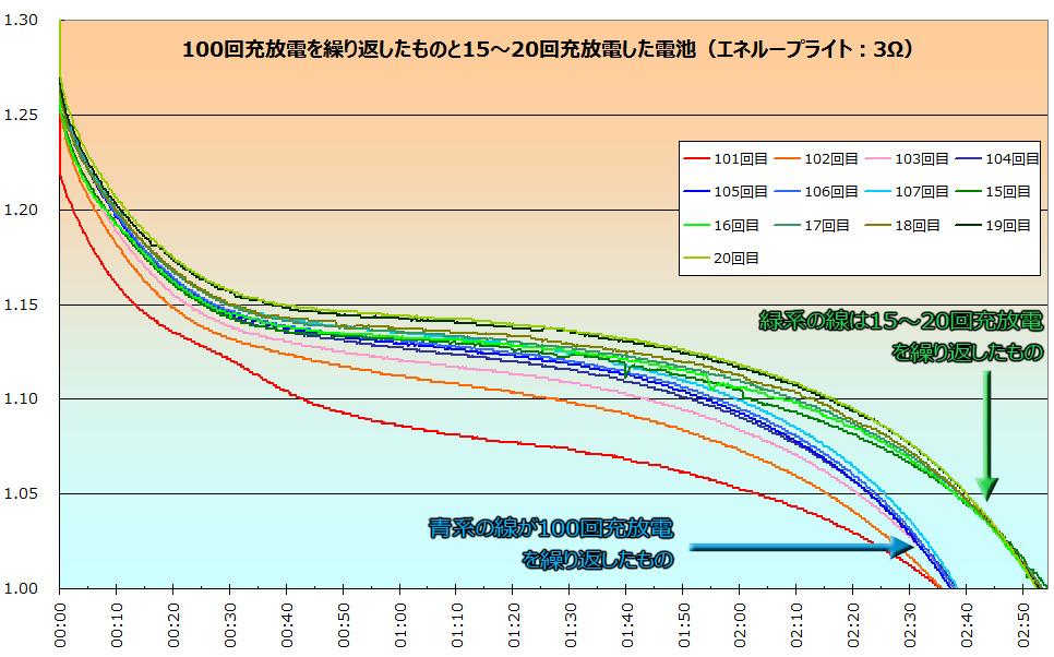 放充電101~107回目と16~20回目の電圧の比較(抵抗はいずれも3Ω)。その差は10分以上と、使用時間に明らかな違いが現れている。なお101~103回目は抵抗を変えた直後なので、極端に使用回数が短くなっているため、104回以降で比較している