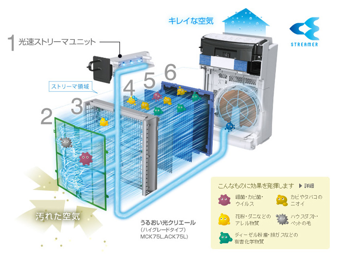 MCK75Lの内部構造。細かく分けると、本体内部に6つの機構を採用している