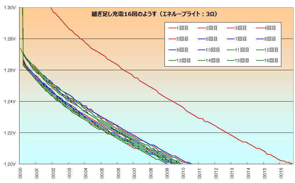 エネループライトのメモリー効果を見る実験。1.2Vまで減ったところで充電を繰り返しているが、16回やってもあまり偏りが出ず、メモリー効果は確認できなかった。なお、5回ごとに線の色を塗り分けている