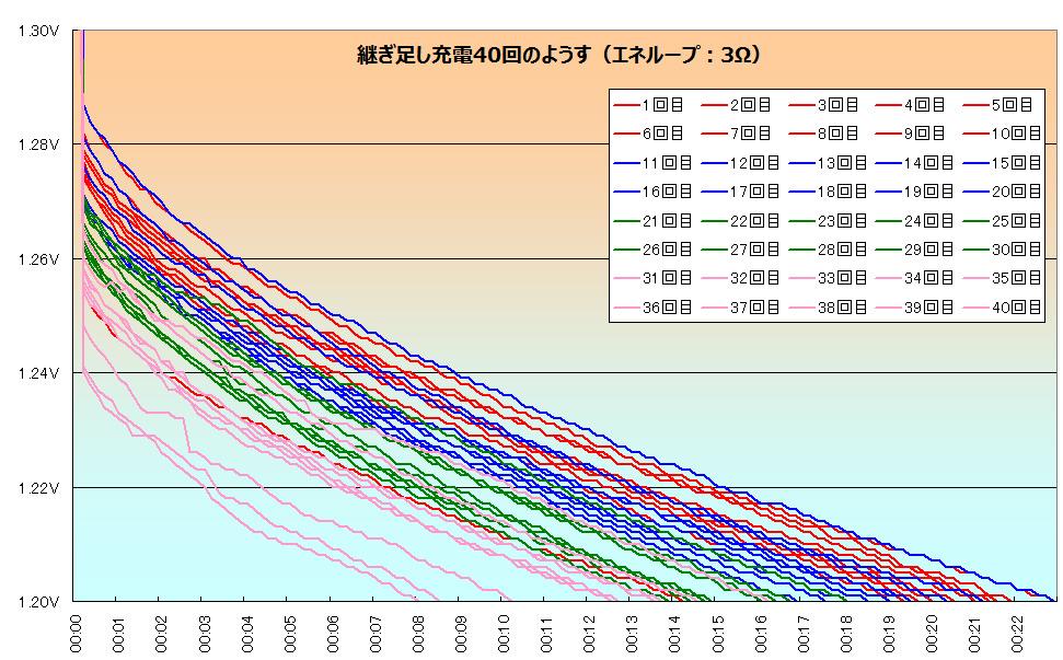 継ぎ足し充電中の様子。1.2Vまで電圧が落ちる時間が回を追うごとに短くなり、0分の時点の電圧も除々に下がっている。グラフは1~10回(赤)、11~20回(青)、21~30回(緑)、31~40回(ピンク)