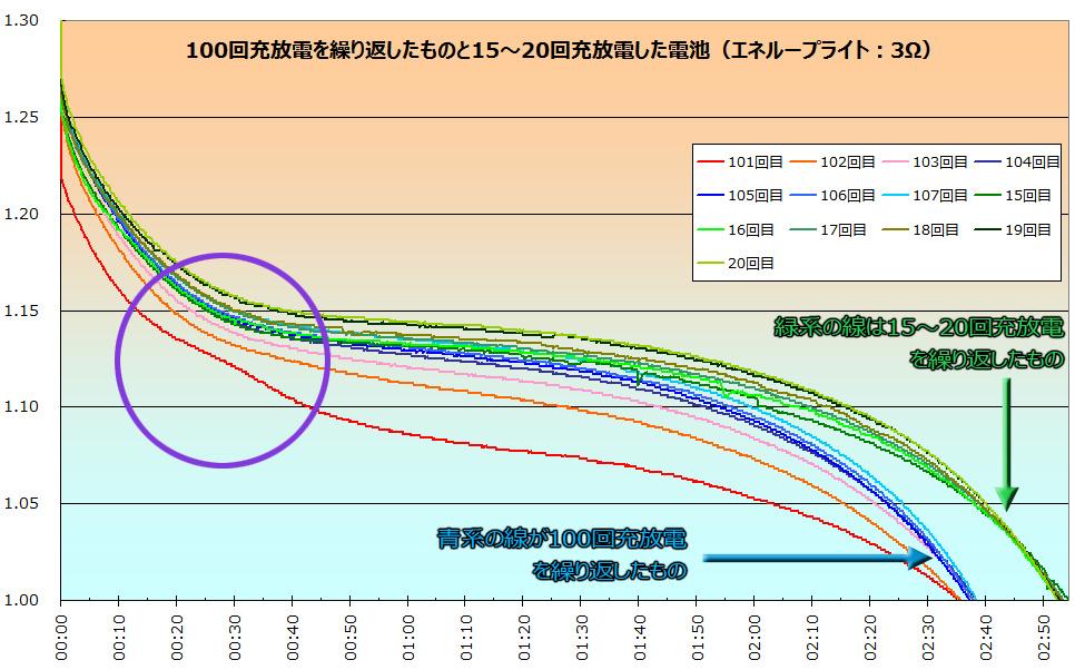 こちらは、第3回目に掲載したエネループライトの繰り返し使用による劣化実験のグラフ。1.25V、20~30分の付近の赤い線が、少しゆがんでいるのが分かるだろうか? これもメモリー効果のひとつだ