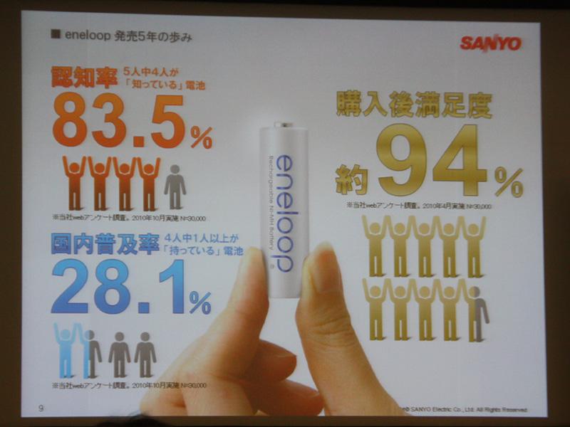 同社が行なった調査によると、エネループの認知率は83.5%、普及率は28.1%、購入後の満足度が94%と高い