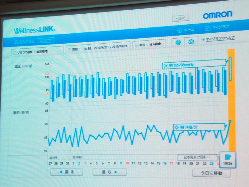血圧・体重・歩数を組み合わせてグラフ化する「マイグラフ」画面。データは直近6カ月まで管理できる