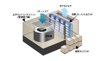 空気調和機に電解水を染みこませたフィルター「除菌エレメント」を設置