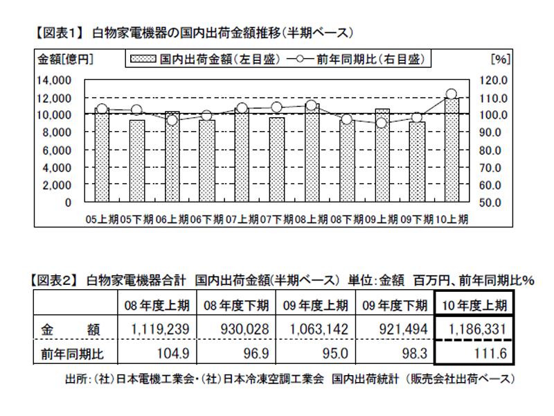 家電機器の国内出荷金額推移
