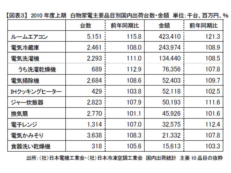 2010年度上期の、白物家電における主要品目別の国内出荷台数、および金額