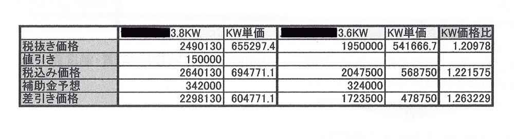 当時、発電容量1kW当たりの単価を比較計算した紙。左がB社、右がA社