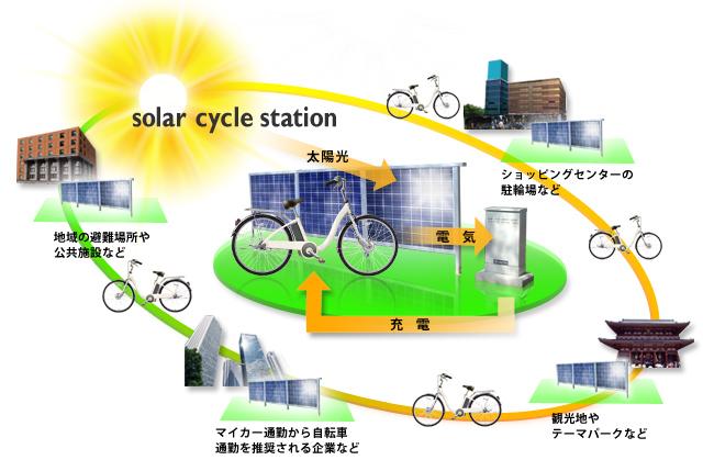 ソーラーサイクルステーションの活用イメージ図