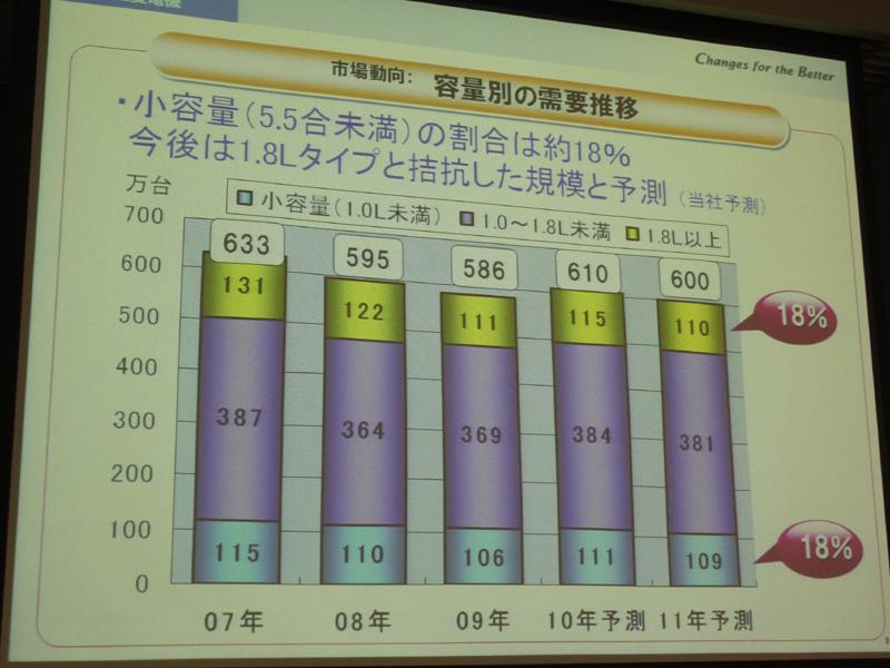 """5.5合未満の""""小釜""""炊飯器の割合は18%(2011年予測)。1.8Lの""""大釜""""タイプも同じ18%だが、これからは小釜の割合が増えていくという"""