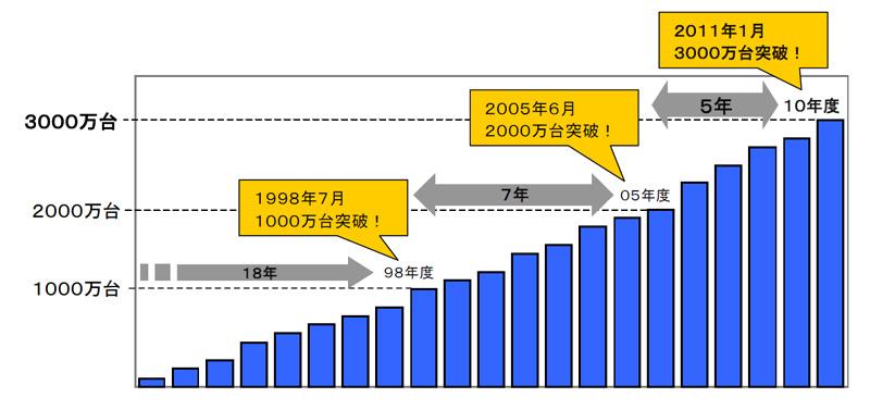 ウォシュレットの累計出荷台数の推移