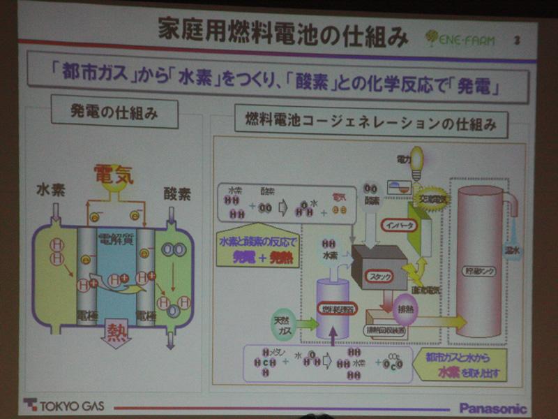 エネファームの仕組み。都市ガスから水素を作り、酸素との化学反応で発電する