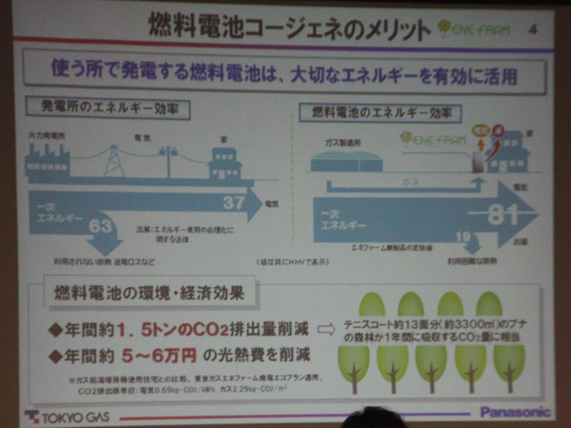 エネファームがエネルギー効率が高く、光熱費やCO2排出量が削減できる点が特徴