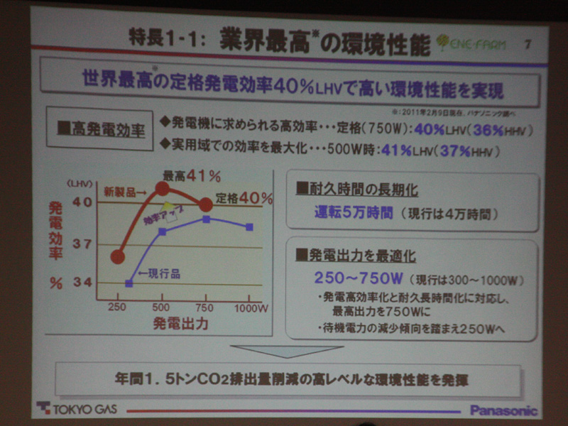 """定格発電効率は40%(LHV)。これは""""世界最高""""の発電効率という"""