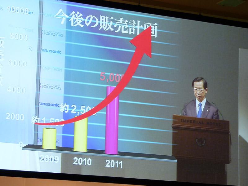 2011年度は、2010年度の倍となる5,000台の販売を目指すという