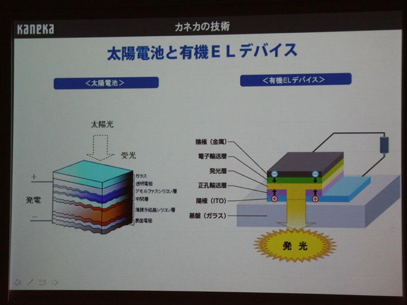薄膜太陽電池システムの技術を応用することで、コストが抑えられたという