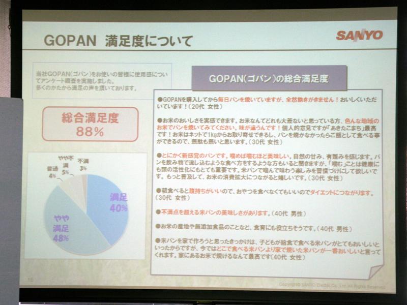 GOPAN購入者の総合満足度は88%に上るという