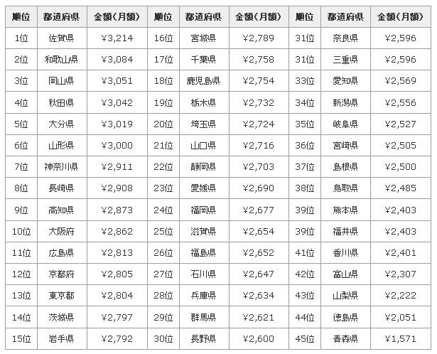 都道府県別に見る、花粉症対策に使用する1カ月当たりの金額平均。沖縄は目立った花粉がなく、北海道は花粉の種類が異なるため、ランキング外となっている