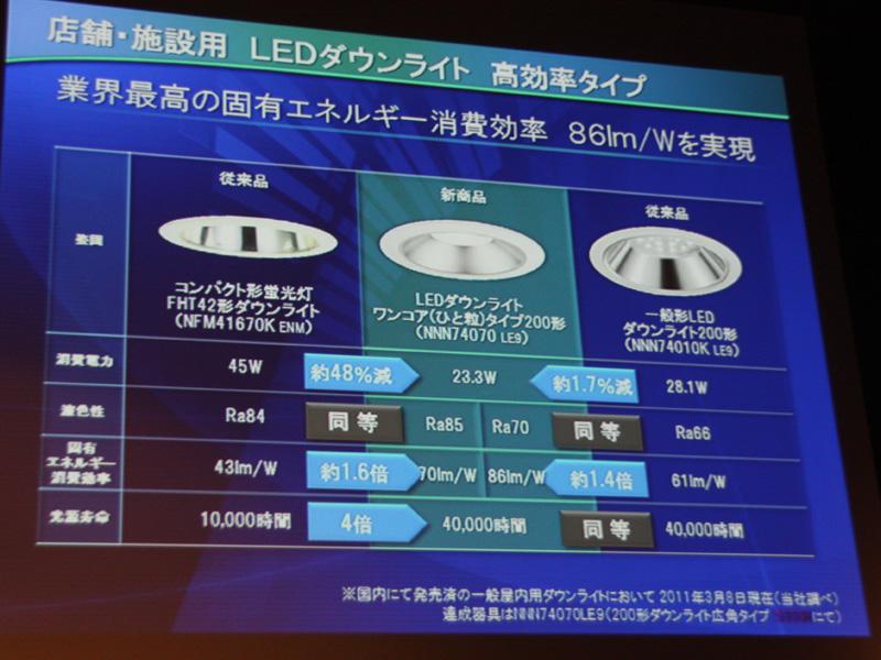 店舗・施設用LEDダウンライトの、従来光源と比較したスペック表