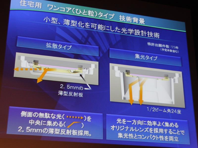 配光は集光タイプと拡散タイプが用意される