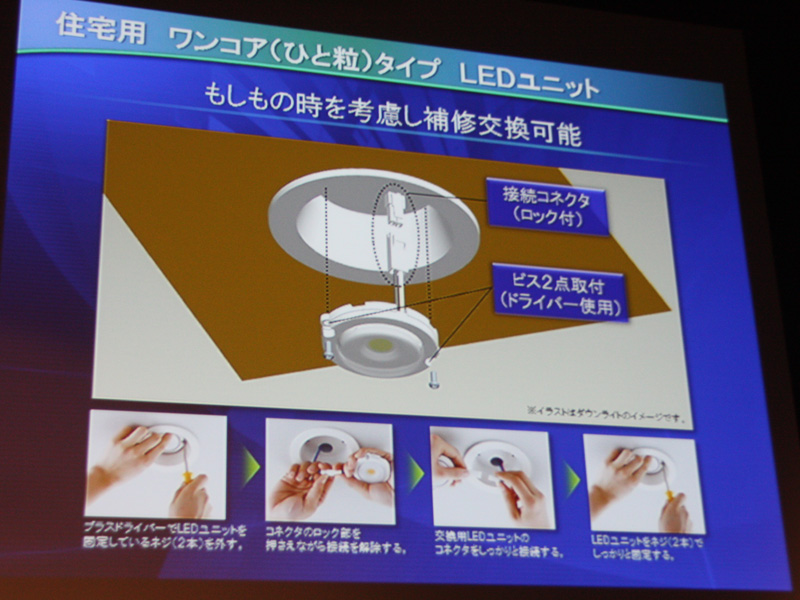 一部の器具では、LED部分だけが交換できるユニットタイプとなっている