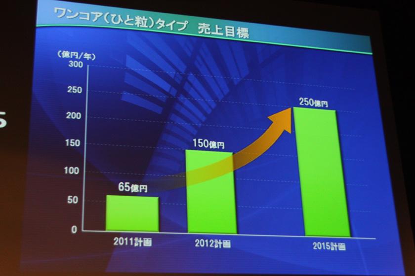 ワンコアタイプの市場目標。2015年には250億円を目標としている