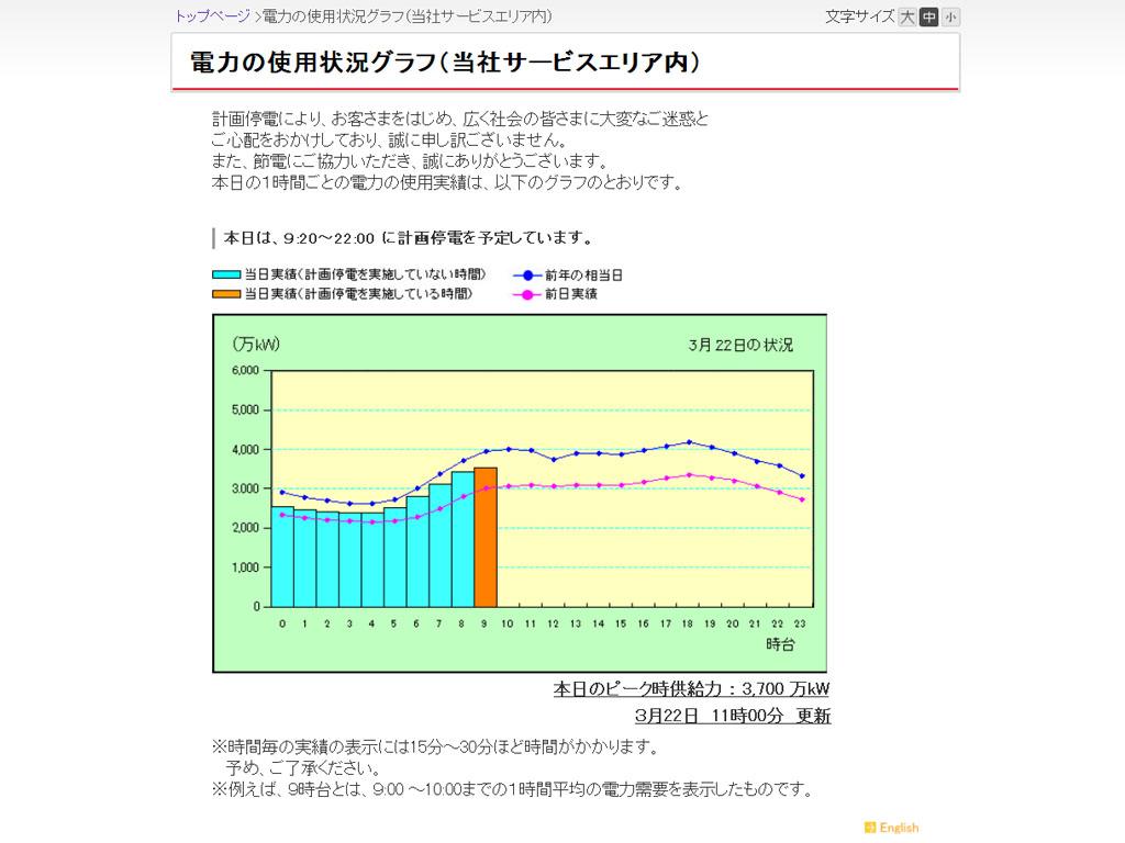 「電力の使用状況グラフ」(和文表記)