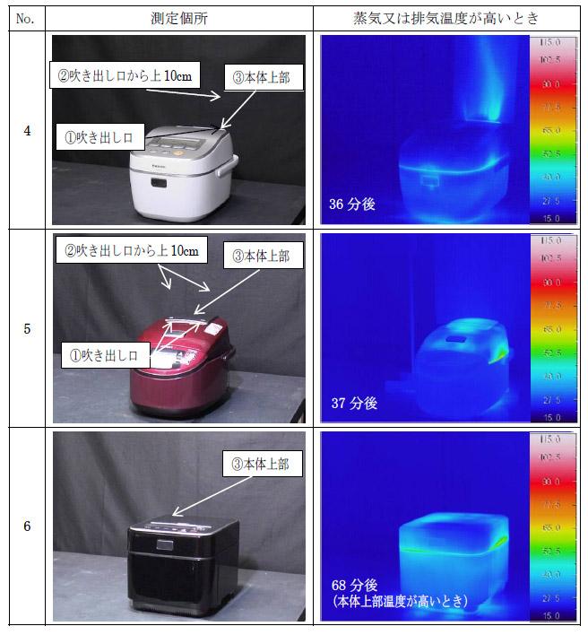 """一方、""""蒸気カットタイプ""""では、従来タイプよりも蒸気と本体温度を大幅に抑えている"""
