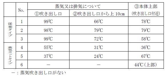 各炊飯器の最高温度。なお「6」の三菱電機・蒸気レスIHには、蒸気を給水タンクに戻す構造となっているため、吹き出し口が設けられていない