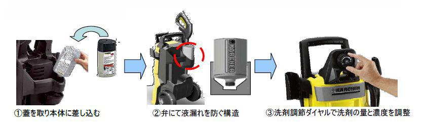 専用ボトルを本体にセットすることで、洗剤の量と濃度を本体で調節できる「プラグ&クリーンシステム」