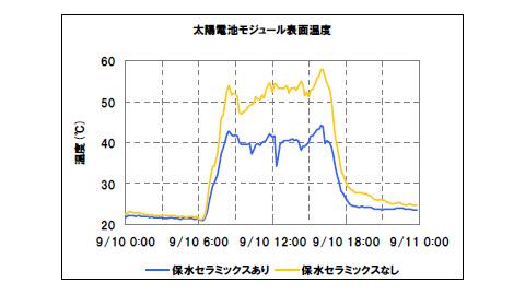 保水セラミックスの有無による、太陽電池モジュールの表面温度の差