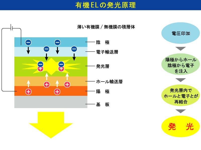 有機ELの発光原理
