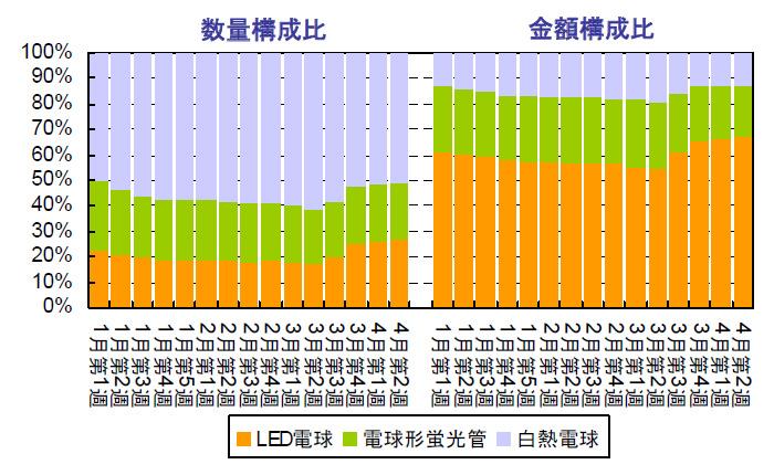 電球市場の数量構成比。3月後半からLED電球の構成比が高まっている